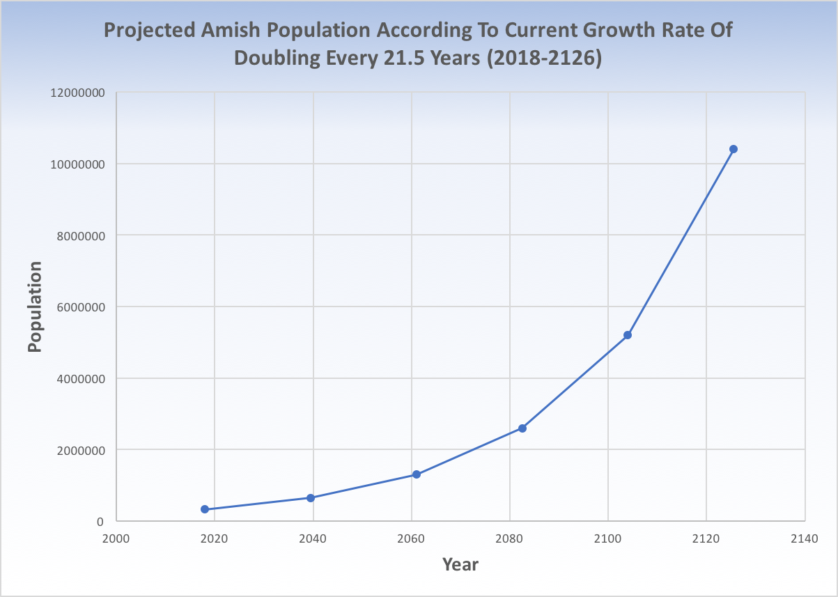 The Amish will grow to over 10 million by 2126 if the current growth rate continues. (Data from Elizabethtown College)
