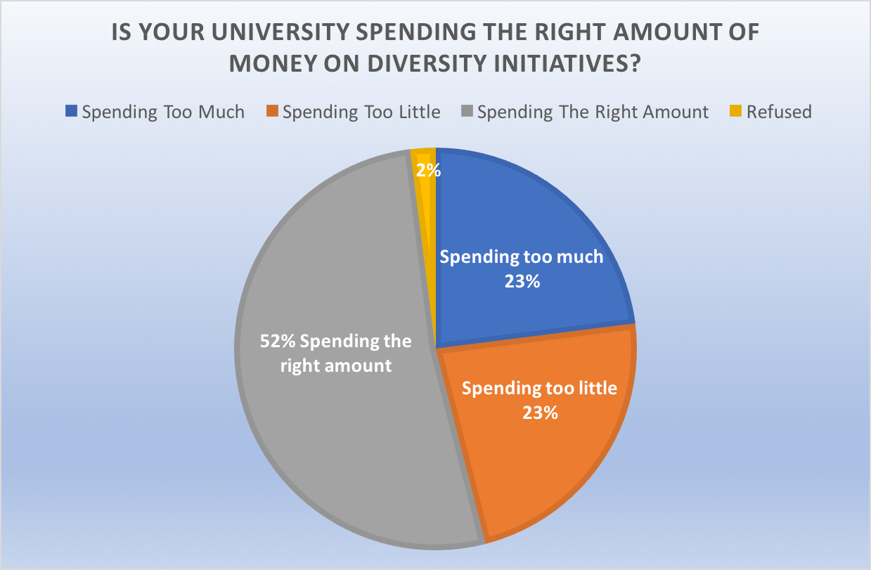 """In general, do you think your school is spending too much money, spending too little money or spending about the right amount on eforts to promote inclusion and diversity on campus?"" The majority of college students surveyed believe their university spends the right amount on diversity initiatives. (Data by the College Pulse provided to the Daily Caller)"
