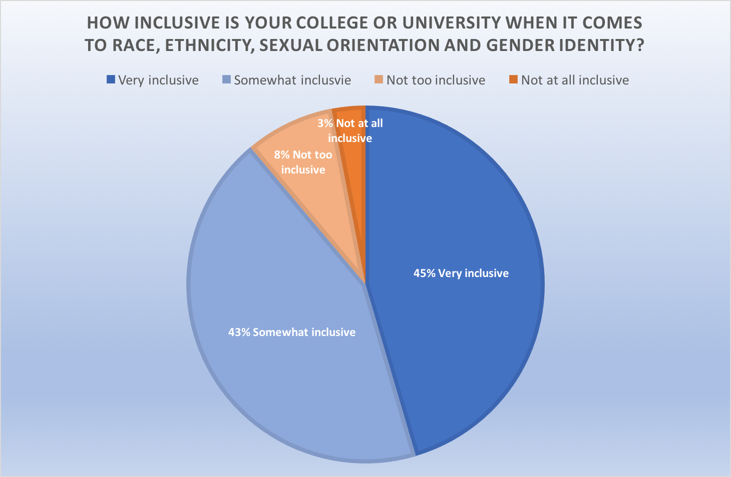 College students tend to believe their university is inclusive. (Data provided by the College Pulse to the Daily Caller)