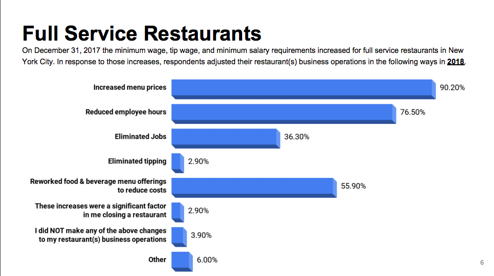 The Impact of NYC Minimum Wage on Restaurants