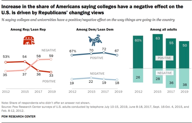 Pew Research data provided to The Daily Caller