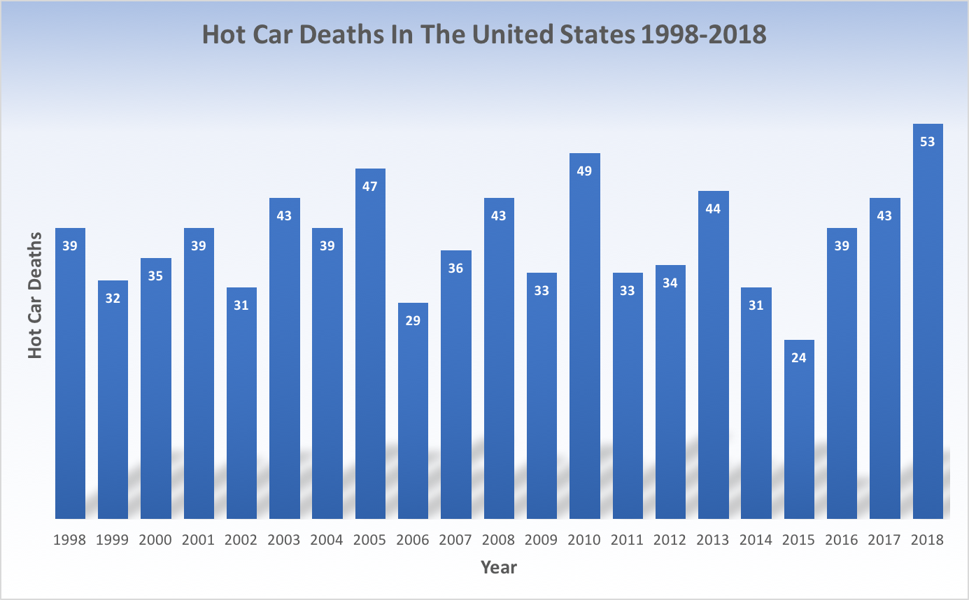 Hot Car Deaths In The United States 1998-2018 (Data by noheatstroke.org)