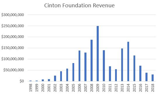 Clinton Foundation revenues from 1998 through 2018. Source: Clinton Foundation Form 990s. (Andrew Kerr/Daily Caller News Foundation)