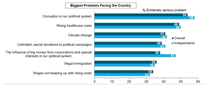 Corruption ranked as biggest problem facing the country in poll of 855 likely 2020 presidential voters September 16-22, 2019. (Screenshot / Campaign Legal Center)