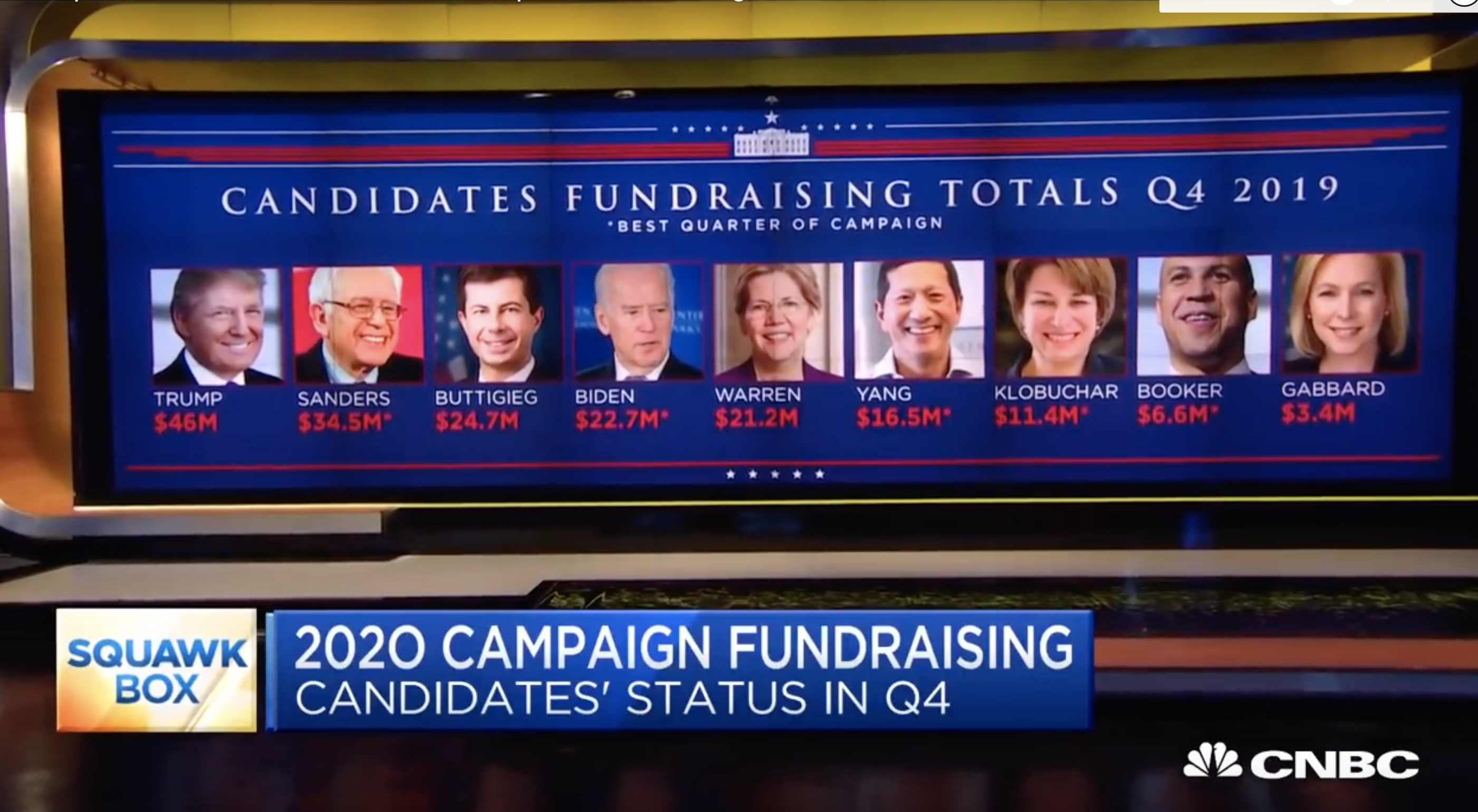 CNBC put up wrong photos of both Andrew Yang and Tulsi Gabbard Monday. (Screenshot Youtube CNBC Television)