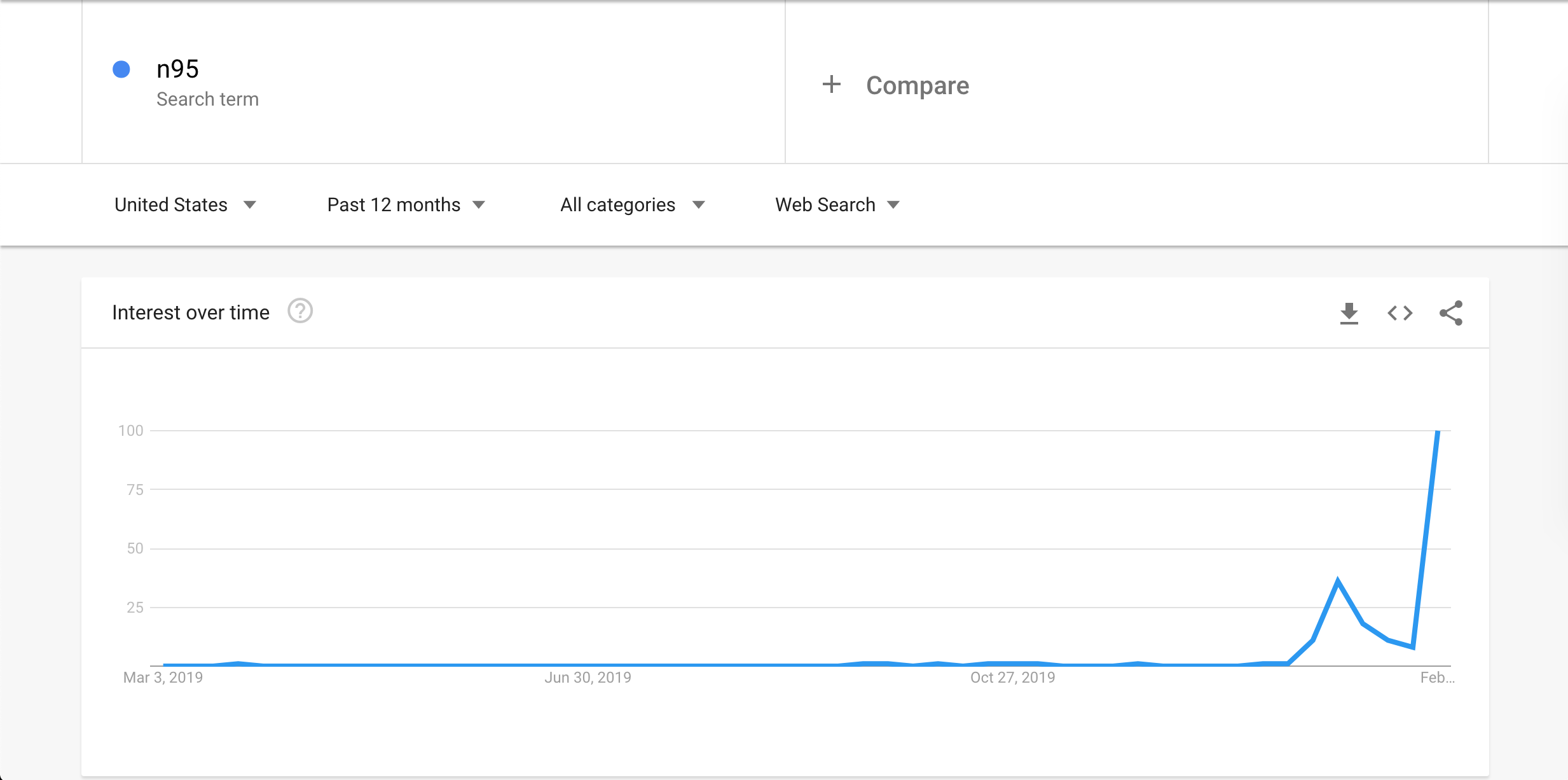 "Google trends shows spikes for searches involving the term ""n95."" (Google Analytics/Screen Grab)"