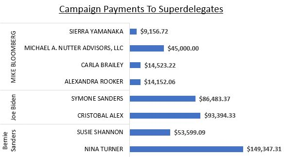 Bernie Sanders, Joe Biden and Mike Bloomberg have paid a combined $466,000 to Democratic superdelegates. Data source: Federal Election Commission records. (Daily Caller News Foundation/Andrew Kerr)