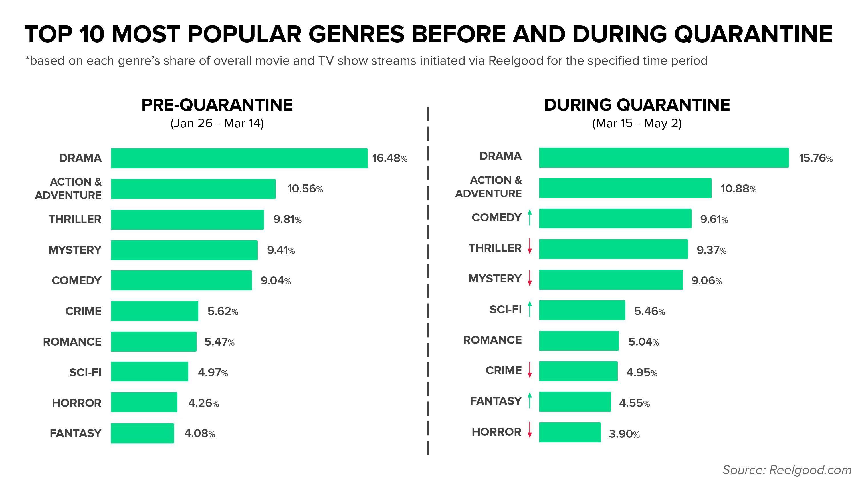 Streaming Genres (Credit: ReelGood.com)