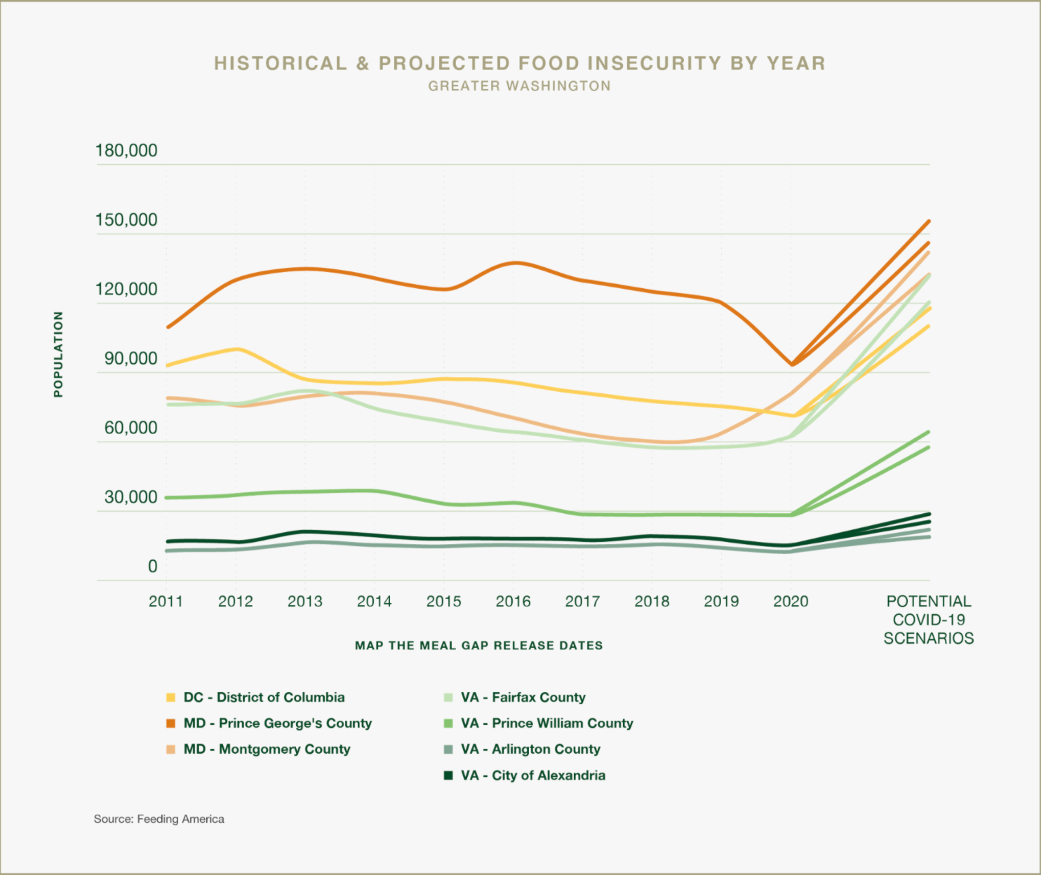 Source: Capital Hill Food Bank Hunger Report 2020