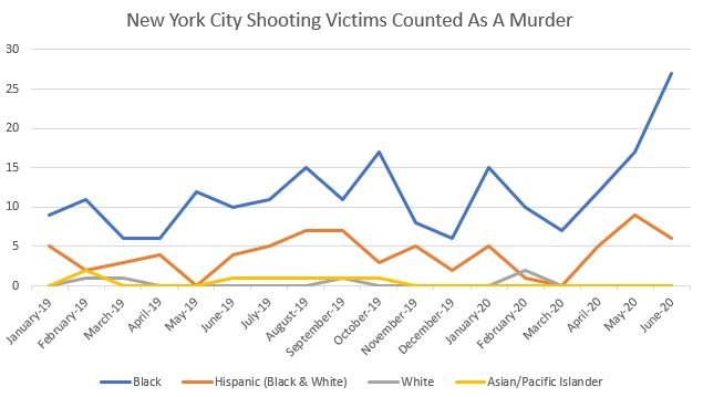 Victims of shootings in New York City who died as a result of the incident and counted as a murder. (Andrew Kerr/DCNF Source: NYPD Incident Level Shooting Data)