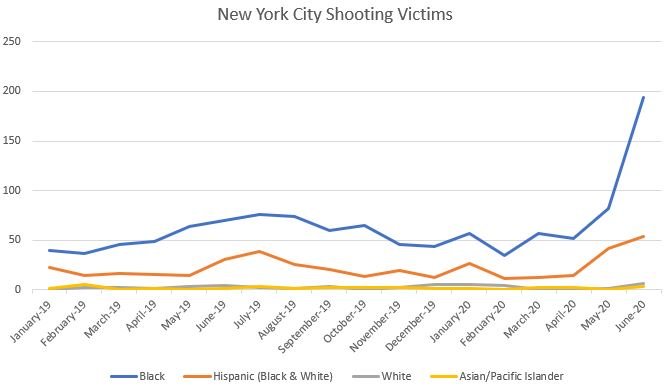 Shooting victims in New York City. (Andrew Kerr/DCNF Source: NYPD Incident Level Shooting Data)