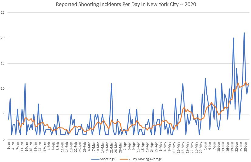 Number of shooting incidents reported to NYPD each day from Jan. 1, 2020, through June 30, 2020, in New York City (Andrew Kerr/DCNF Source: NYPD Incident Level Shooting Data)