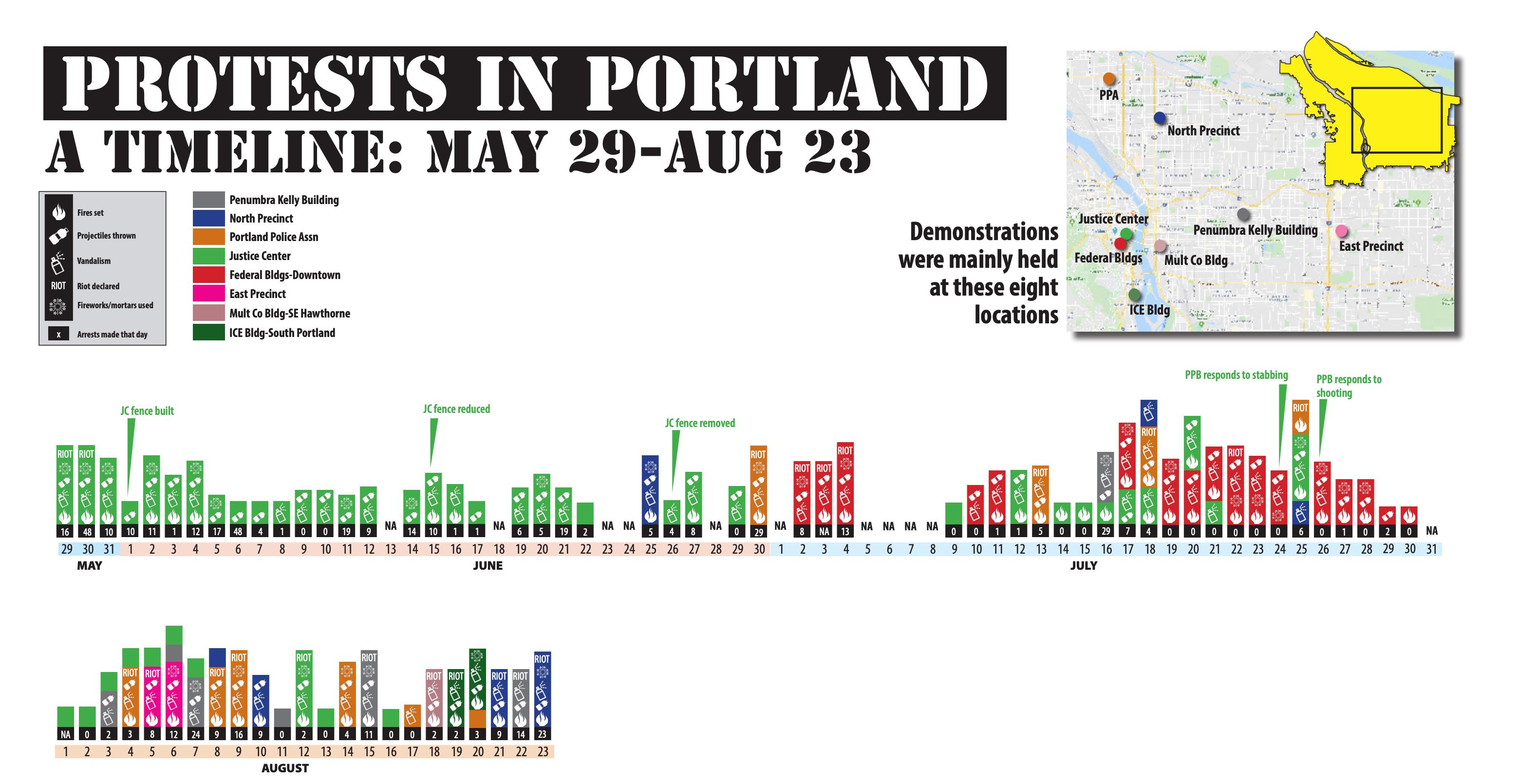 Protests in Portland timeline (Portland Police Bureau)