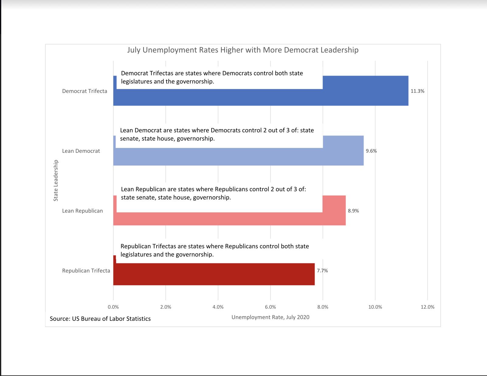 July state unemployment trifectas, per BLS data (Dr. Erwin Antoni)