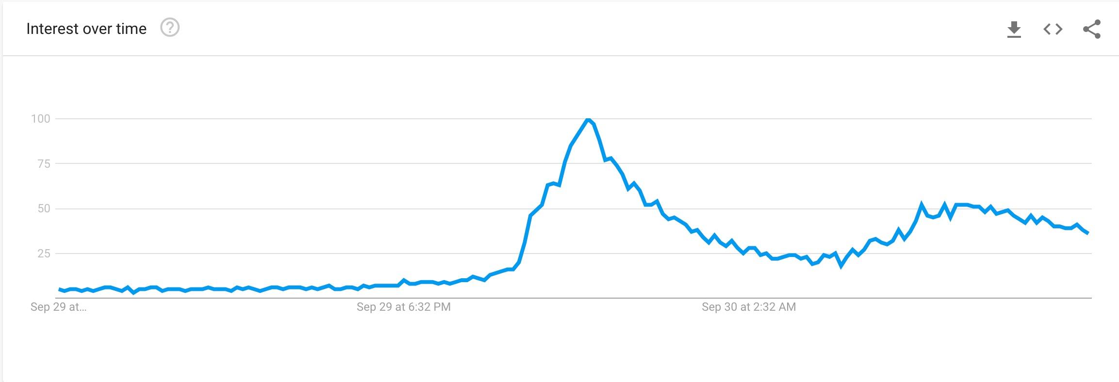 Jo Jorgensen Google Trends