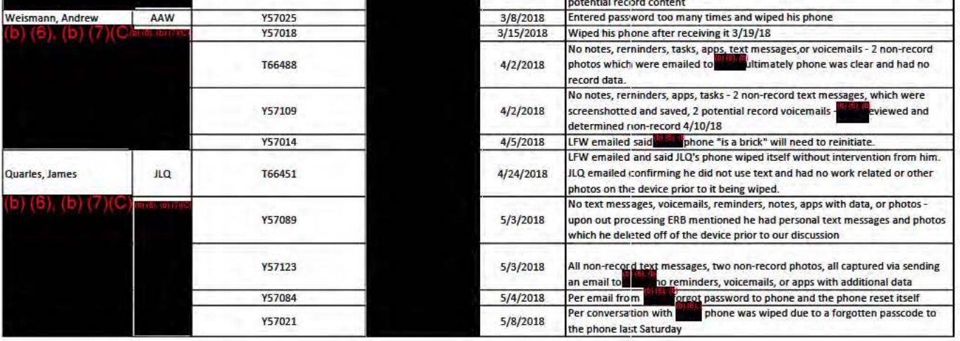 Justice Department spreadsheet of cell phones used by members of the Special Counsel's Office (via Justice Department)