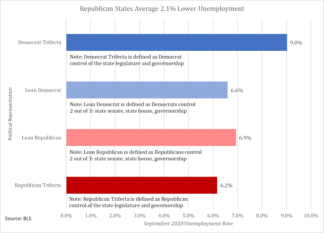 September state unemployment trifectas calculated with data from the Bureau of Labor Statistics (Dr. Erwin Antoni)